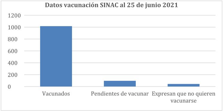 Datos vacunación SINAC al 25 de junio 2021